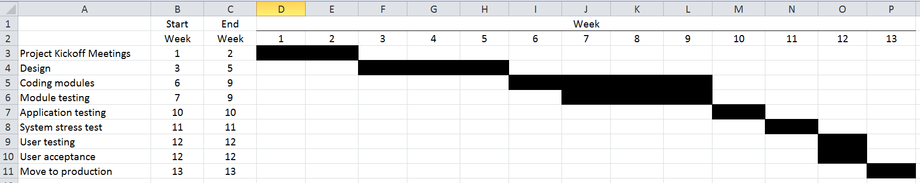 Gantt chart for project scheduling in excel cpa self study self its an easy way to create a gantt chart without special software you just need to know the if function the and function and conditional formatting ccuart Choice Image
