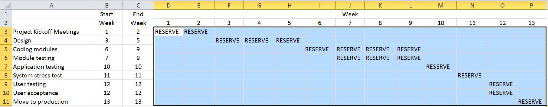 Gantt Chart For Project Scheduling In Excel Cpa Self Study Self