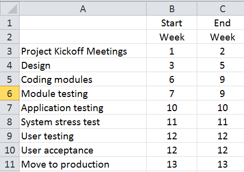 Gantt chart for project scheduling in excel cpa self study self figure 1 ccuart Images